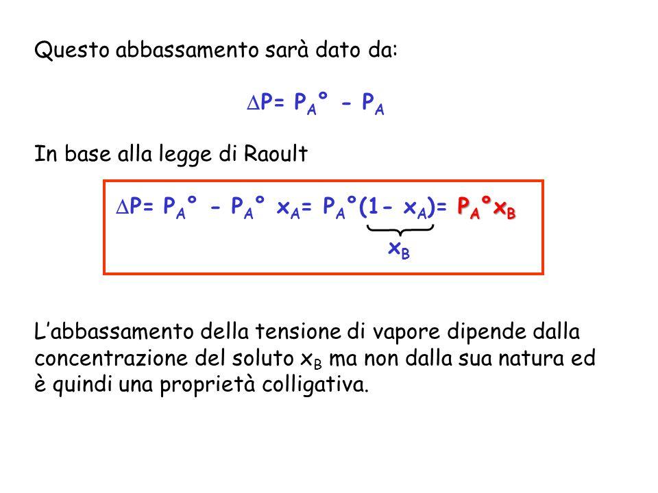 Questo abbassamento sarà dato da:  P= P A ° - P A In base alla legge di Raoult P A °x B  P= P A ° - P A ° x A = P A °(1- x A )= P A °x B xBxB L'abba