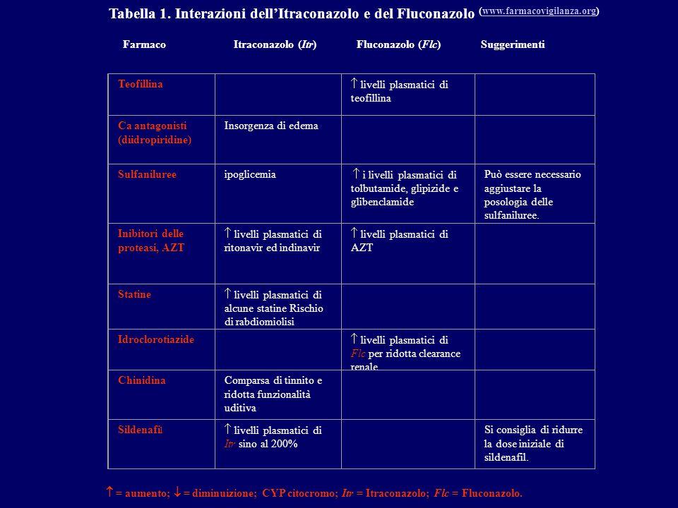 Tabella 1. Interazioni dell'Itraconazolo e del Fluconazolo (www.farmacovigilanza.org)www.farmacovigilanza.org Farmaco Itraconazolo (Itr) Fluconazolo (