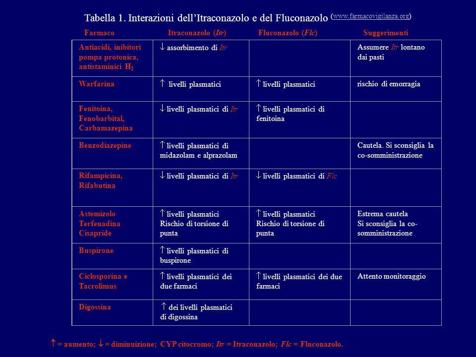 Tabella 1. Interazioni dell'Itraconazolo e del Fluconazolo (www.farmacovigilanza.org) www.farmacovigilanza.org Farmaco Itraconazolo (Itr) Fluconazolo