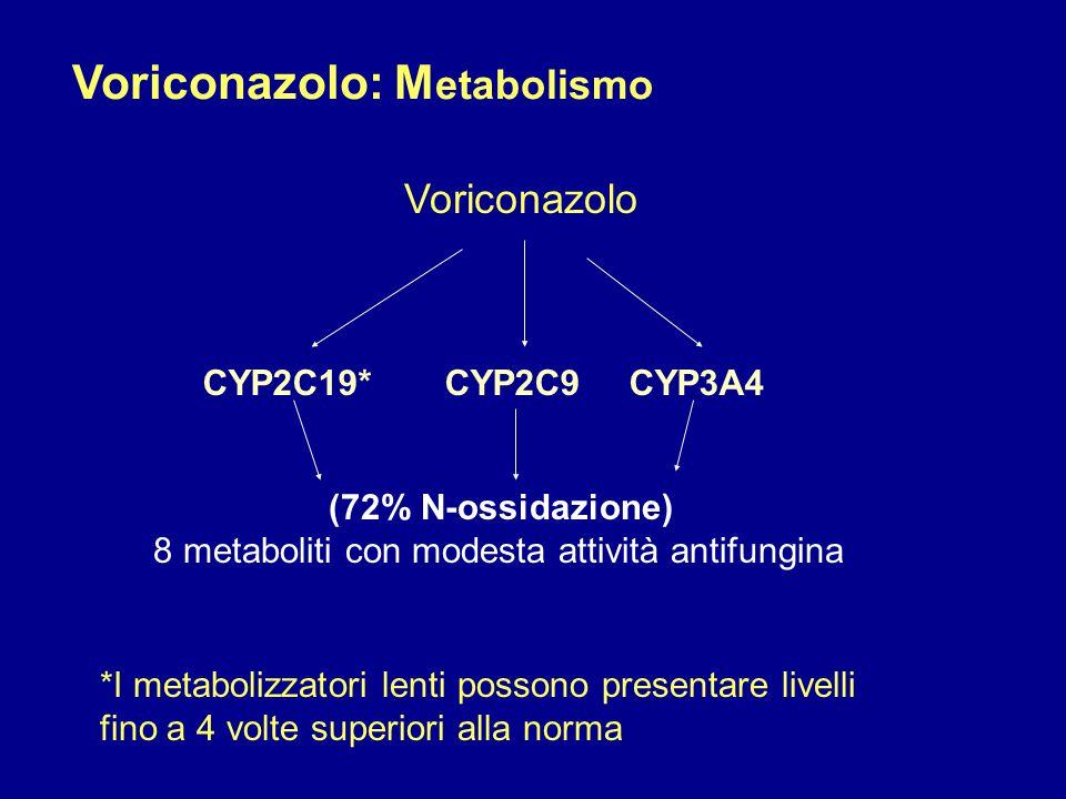 Voriconazolo CYP2C19* CYP2C9CYP3A4 (72% N-ossidazione) 8 metaboliti con modesta attività antifungina *I metabolizzatori lenti possono presentare livel