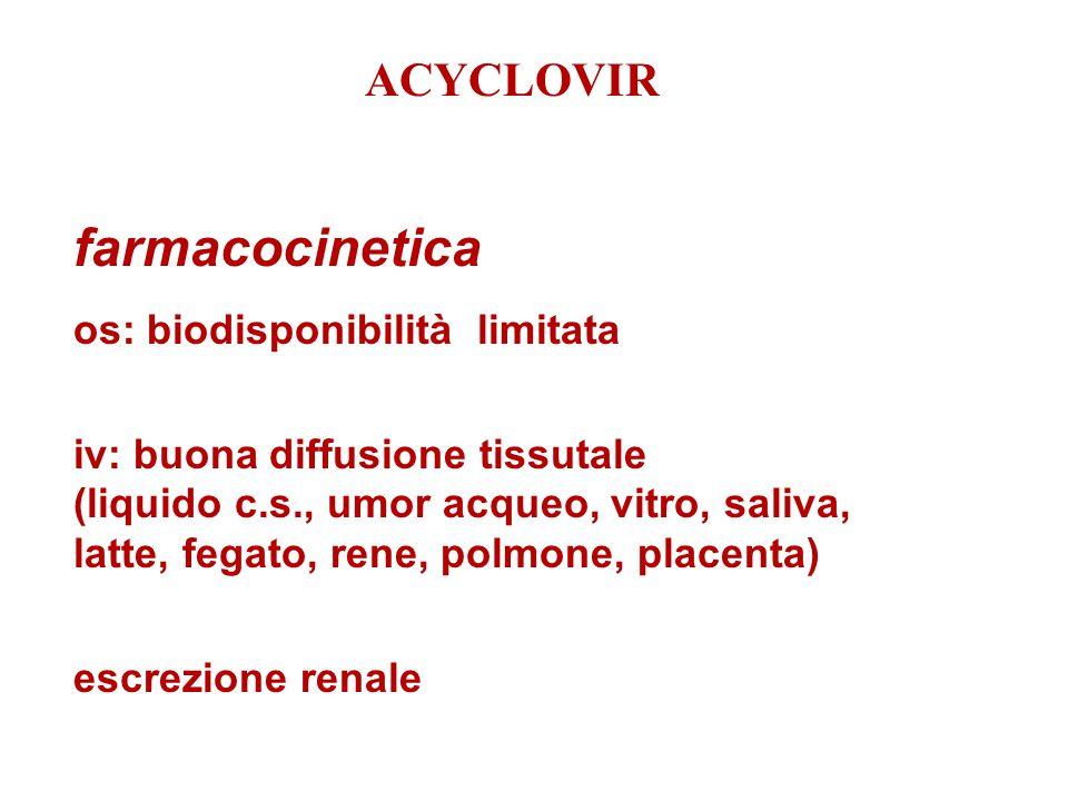 farmacocinetica os: biodisponibilità limitata iv: buona diffusione tissutale (liquido c.s., umor acqueo, vitro, saliva, latte, fegato, rene, polmone,