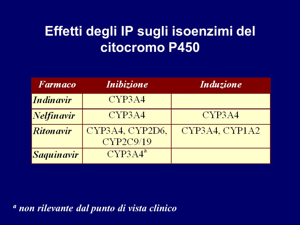 Interazioni tra IP, NNRTI ed NRTI (da HIV/AIDS Clinical Management, vol.