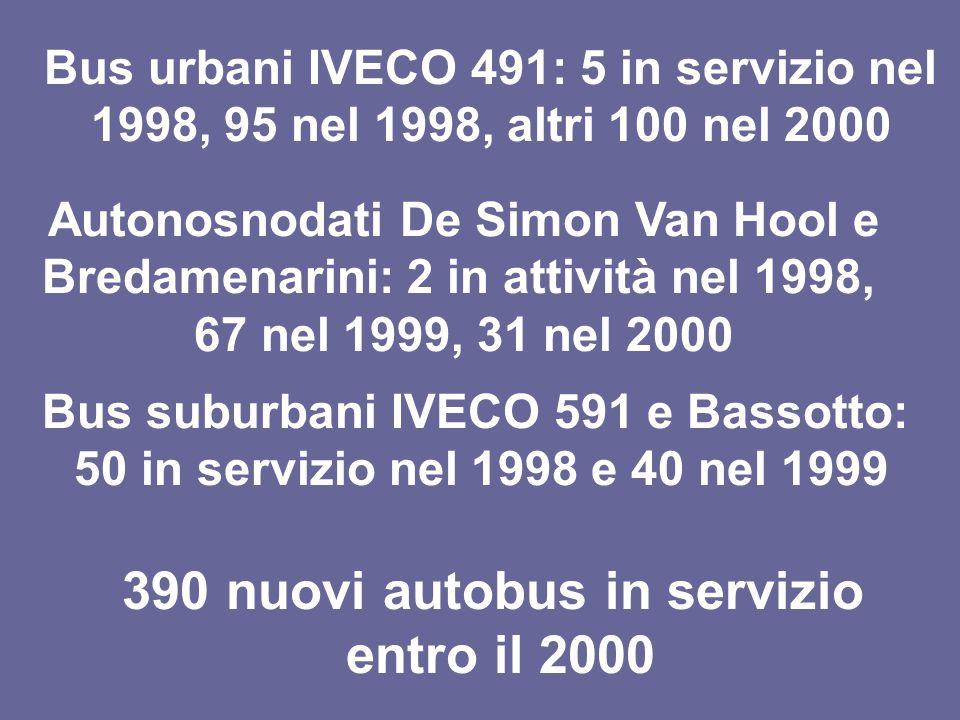 390 nuovi autobus in servizio entro il 2000 Bus urbani IVECO 491: 5 in servizio nel 1998, 95 nel 1998, altri 100 nel 2000 Autonosnodati De Simon Van Hool e Bredamenarini: 2 in attività nel 1998, 67 nel 1999, 31 nel 2000 Bus suburbani IVECO 591 e Bassotto: 50 in servizio nel 1998 e 40 nel 1999
