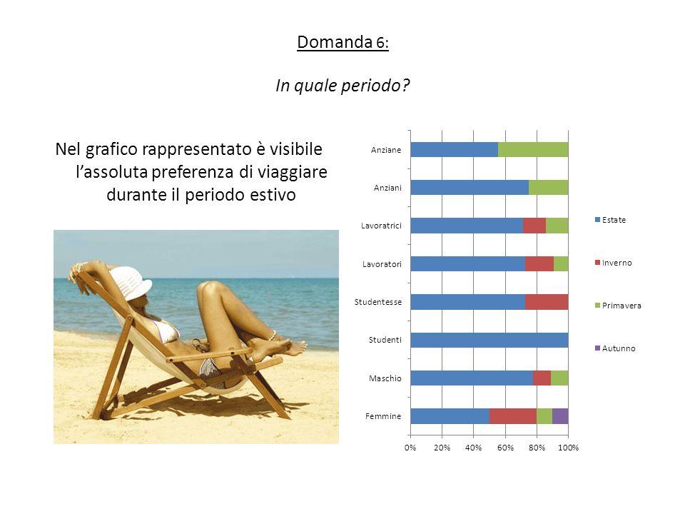 Domanda 6: In quale periodo? Nel grafico rappresentato è visibile l'assoluta preferenza di viaggiare durante il periodo estivo