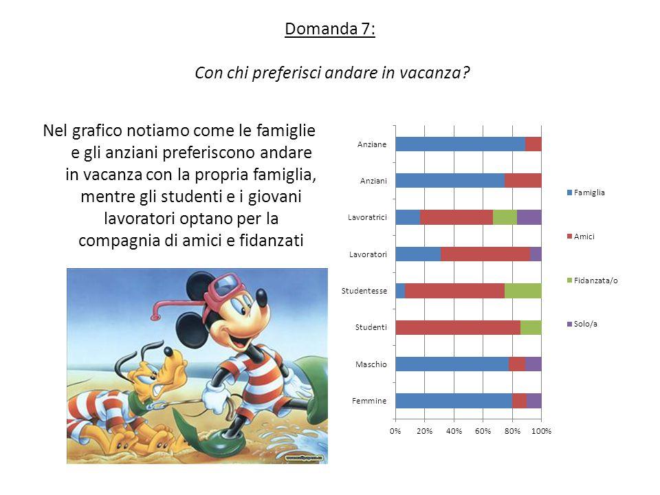 Domanda 7: Con chi preferisci andare in vacanza? Nel grafico notiamo come le famiglie e gli anziani preferiscono andare in vacanza con la propria fami