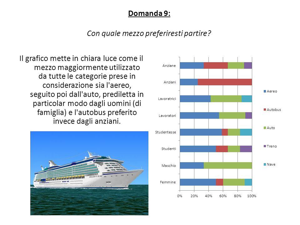 Domanda 9: Con quale mezzo preferiresti partire? Il grafico mette in chiara luce come il mezzo maggiormente utilizzato da tutte le categorie prese in
