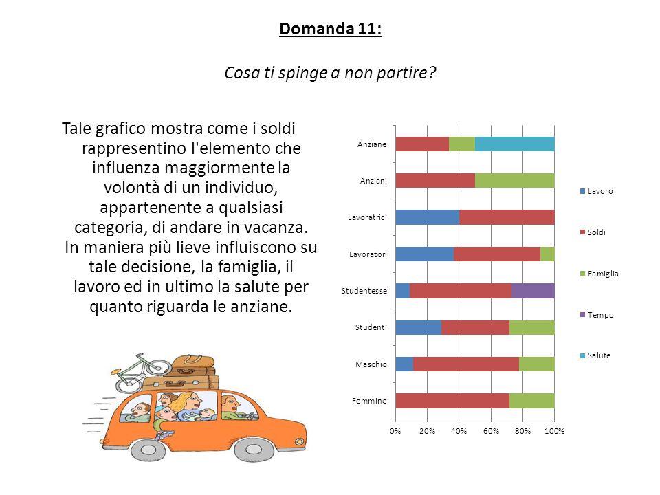 Domanda 11: Cosa ti spinge a non partire? Tale grafico mostra come i soldi rappresentino l'elemento che influenza maggiormente la volontà di un indivi