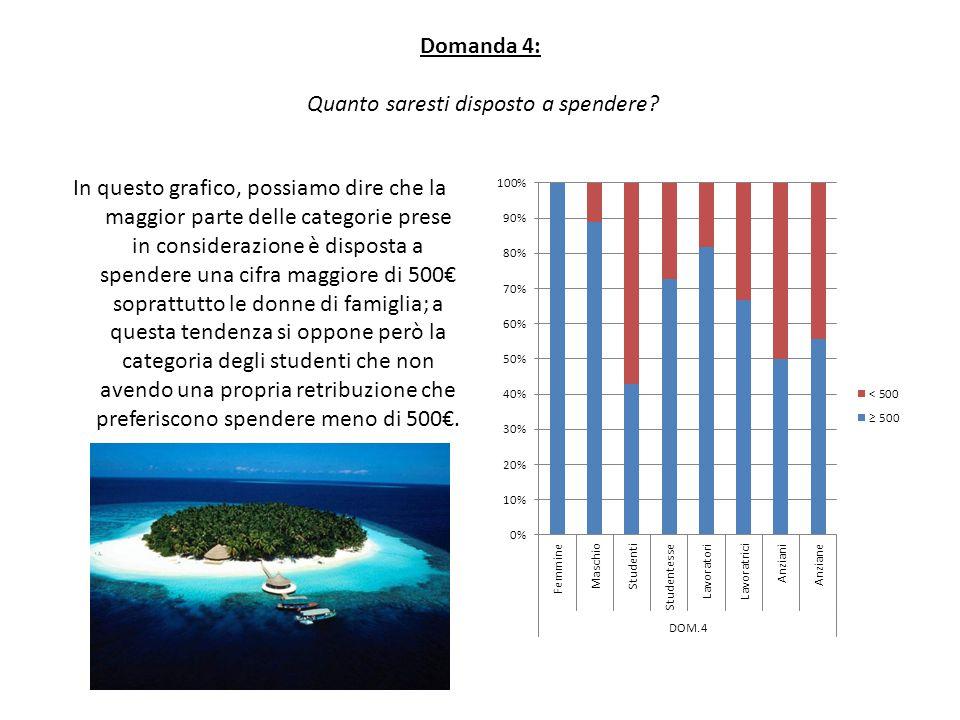 Domanda 4: Quanto saresti disposto a spendere? In questo grafico, possiamo dire che la maggior parte delle categorie prese in considerazione è dispost