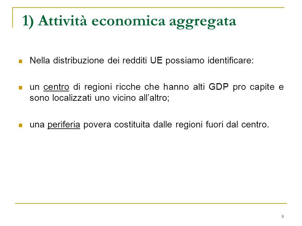 20 2) L'accesso al mercato Secondo i modelli di geografia economica l'accessibilità può essere influenzata dall'integrazione.