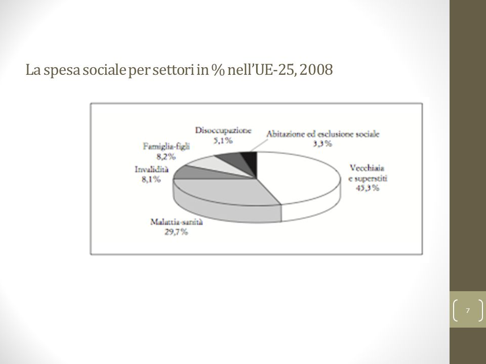 Ferrera, Le politiche sociali, Il Mulino, 2012 Capitolo I.