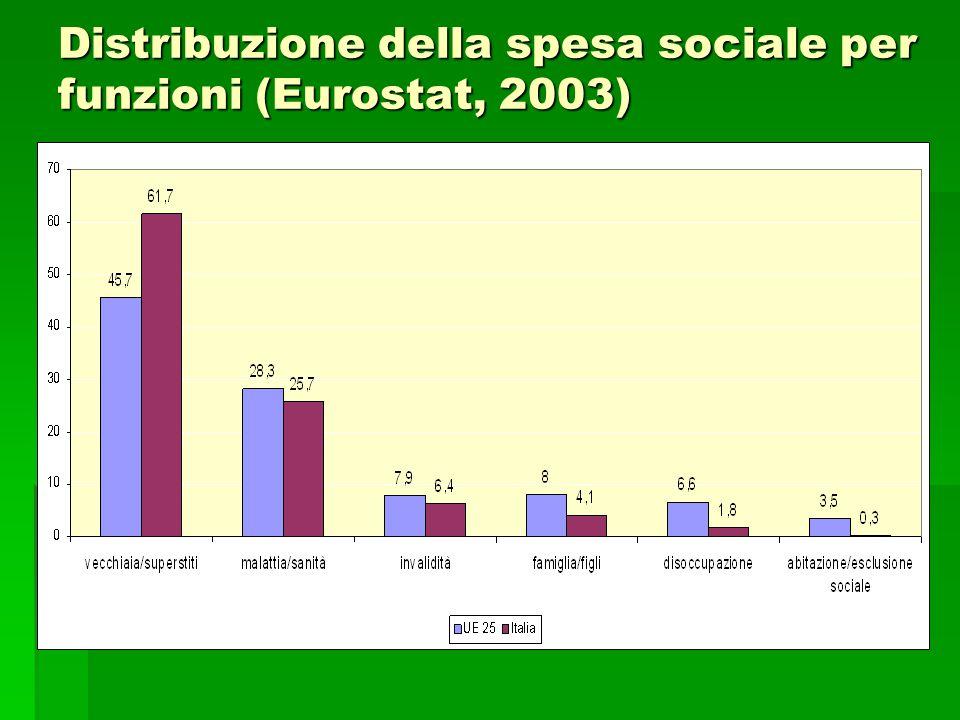 Distribuzione della spesa sociale per funzioni (Eurostat, 2003)