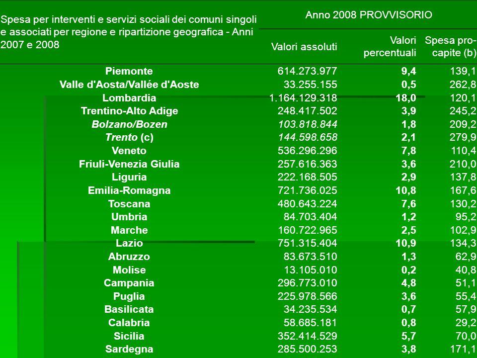 Spesa per interventi e servizi sociali dei comuni singoli e associati per regione e ripartizione geografica - Anni 2007 e 2008 Anno 2008 PROVVISORIO Valori assoluti Valori percentuali Spesa pro- capite (b) Piemonte614.273.9779,4139,1 Valle d Aosta/Vallée d Aoste33.255.1550,5262,8 Lombardia1.164.129.31818,0120,1 Trentino-Alto Adige248.417.5023,9245,2 Bolzano/Bozen103.818.8441,8209,2 Trento (c)144.598.6582,1279,9 Veneto536.296.2967,8110,4 Friuli-Venezia Giulia257.616.3633,6210,0 Liguria222.168.5052,9137,8 Emilia-Romagna721.736.02510,8167,6 Toscana480.643.2247,6130,2 Umbria84.703.4041,295,2 Marche160.722.9652,5102,9 Lazio751.315.40410,9134,3 Abruzzo83.673.5101,362,9 Molise13.105.0100,240,8 Campania296.773.0104,851,1 Puglia225.978.5663,655,4 Basilicata34.235.5340,757,9 Calabria58.685.1810,829,2 Sicilia352.414.5295,770,0 Sardegna285.500.2533,8171,1
