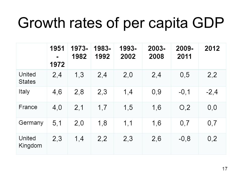 Growth rates of per capita GDP 1951 - 1972 1973- 1982 1983- 1992 1993- 2002 2003- 2008 2009- 2011 2012 United States 2,41,32,42,02,40,52,2 Italy 4,62,