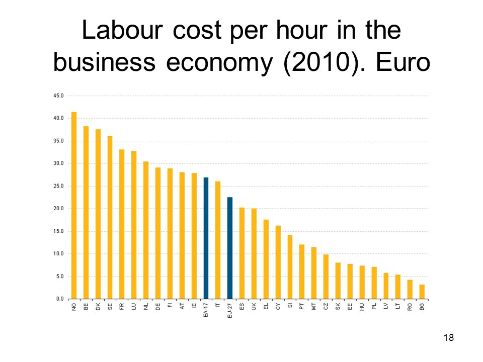 Labour cost per hour in the business economy (2010). Euro 18