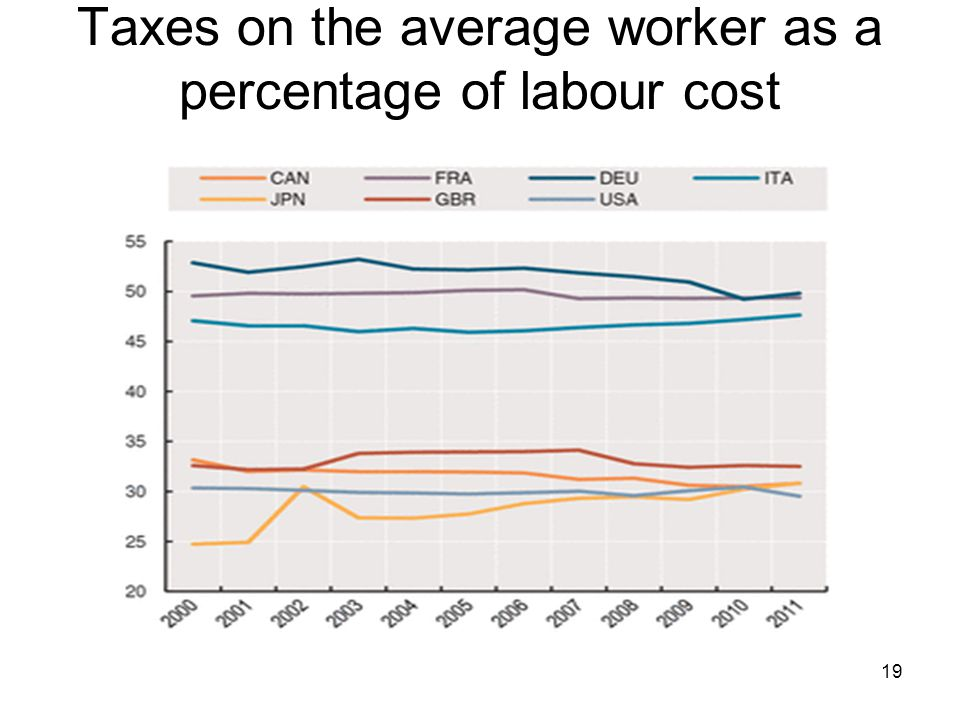 Taxes on the average worker as a percentage of labour cost 19