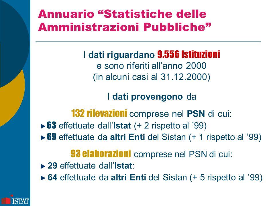 """Annuario """"Statistiche delle Amministrazioni Pubbliche"""" I dati riguardano 9.556 Istituzioni e sono riferiti all'anno 2000 (in alcuni casi al 31.12.2000"""