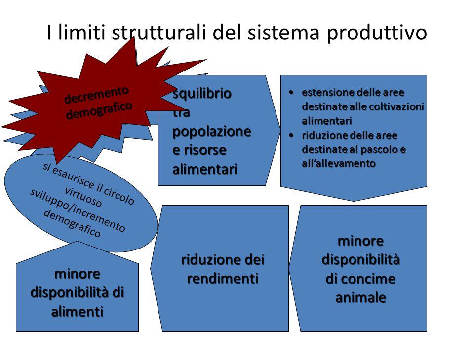 Incremento demografico I limiti strutturali del sistema produttivo squilibrio tra popolazione e risorse alimentari estensione delle aree destinate all