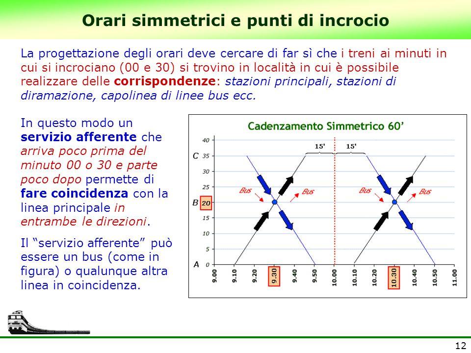 12 Orari simmetrici e punti di incrocio La progettazione degli orari deve cercare di far sì che i treni ai minuti in cui si incrociano (00 e 30) si tr