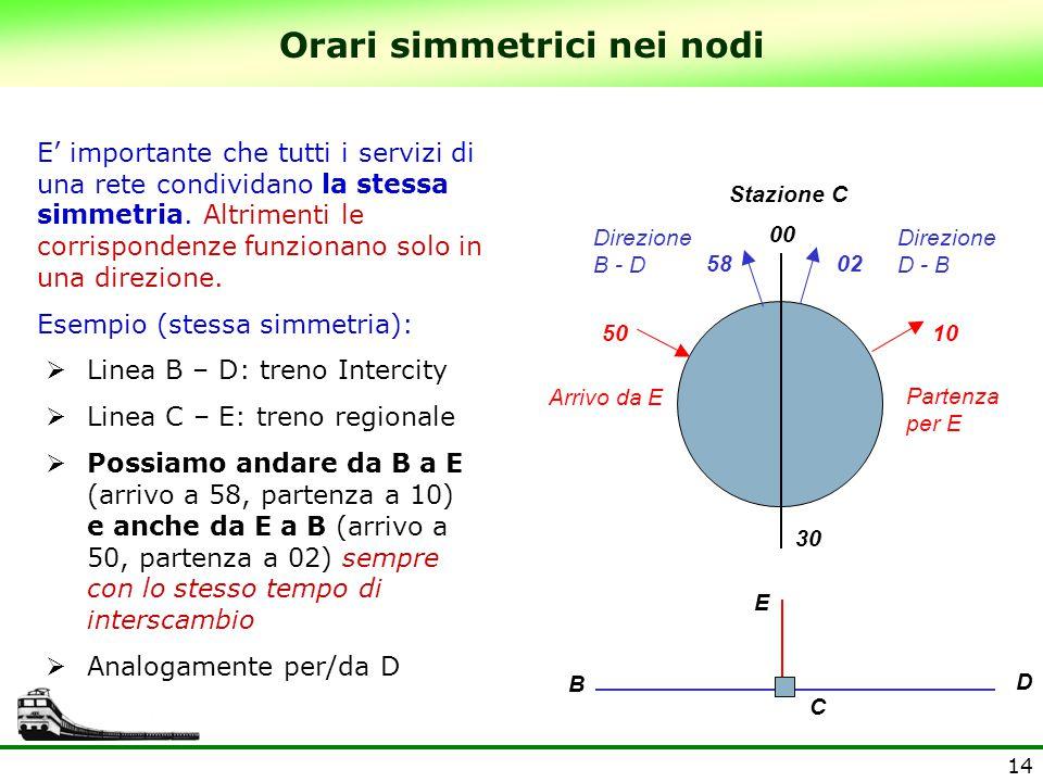 14 50 00 30 Stazione C 0258 10 Direzione D - B Direzione B - D E D B C E' importante che tutti i servizi di una rete condividano la stessa simmetria.