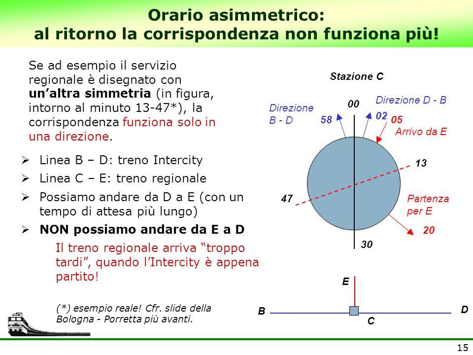15 E D B Orario asimmetrico: al ritorno la corrispondenza non funziona più!  Linea B – D: treno Intercity  Linea C – E: treno regionale  Possiamo a