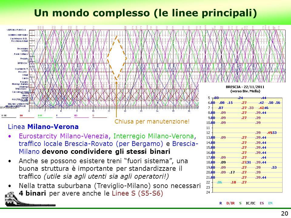 20 Un mondo complesso (le linee principali) Chiusa per manutenzione! Linea Milano-Verona Eurostarcity Milano-Venezia, Interregio Milano-Verona, traffi