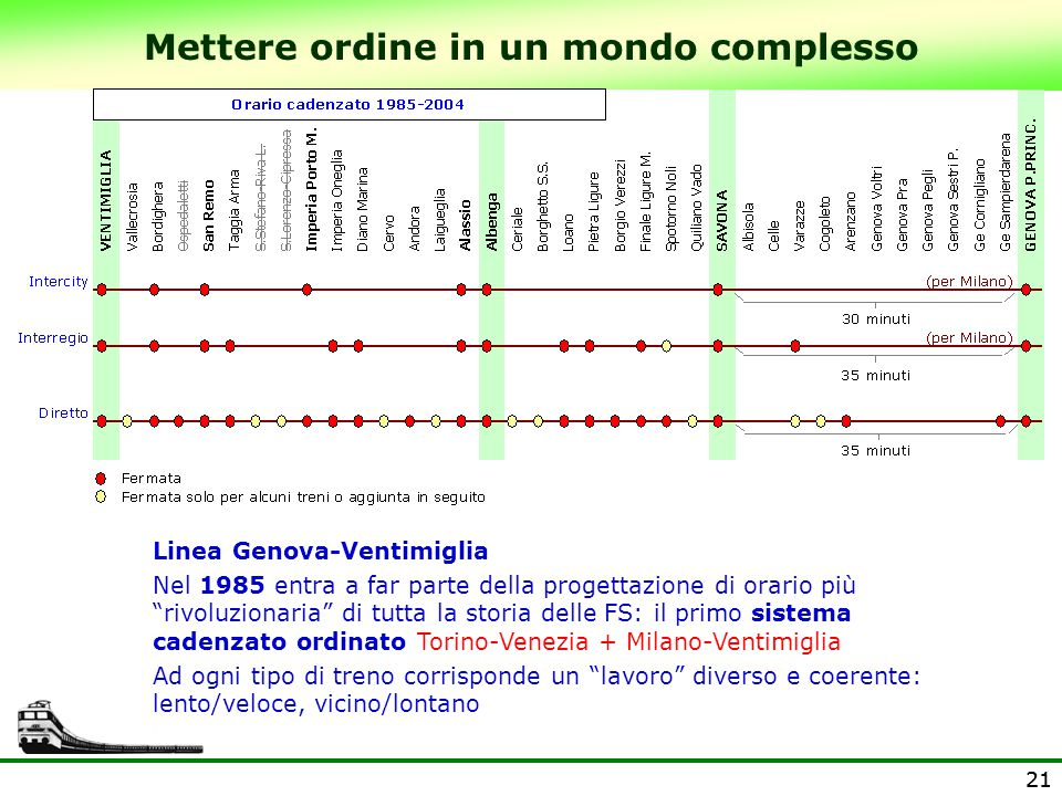 """21 Mettere ordine in un mondo complesso Linea Genova-Ventimiglia Nel 1985 entra a far parte della progettazione di orario più """"rivoluzionaria"""" di tutt"""