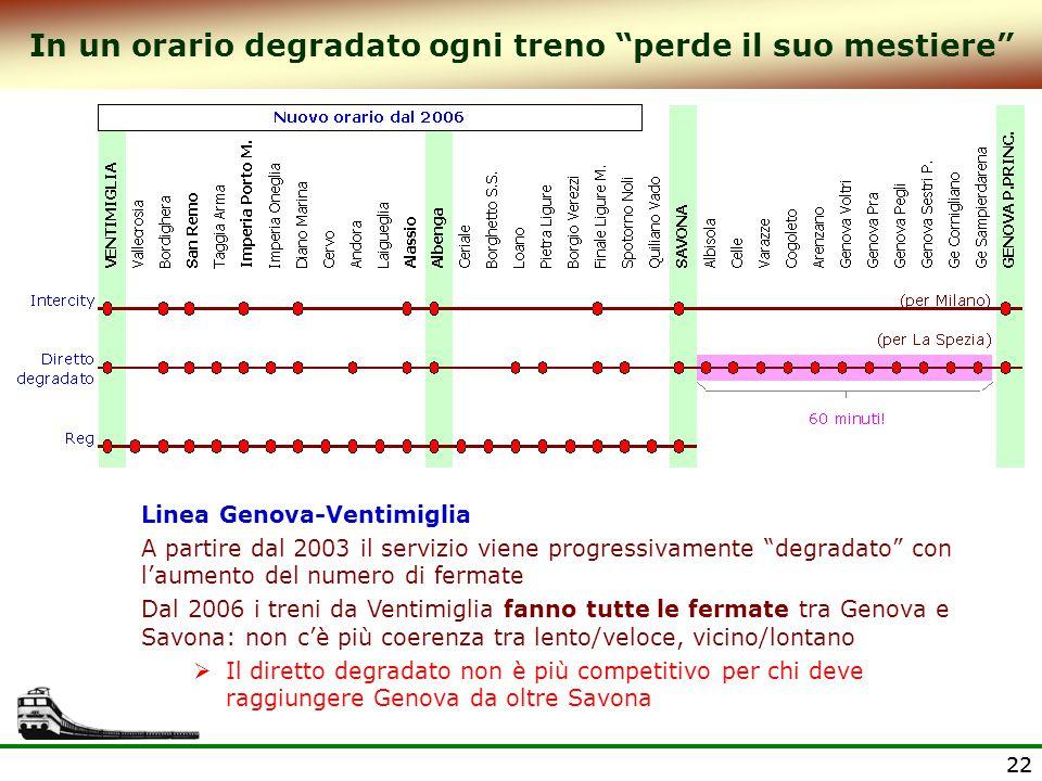 """22 In un orario degradato ogni treno """"perde il suo mestiere"""" Linea Genova-Ventimiglia A partire dal 2003 il servizio viene progressivamente """"degradato"""