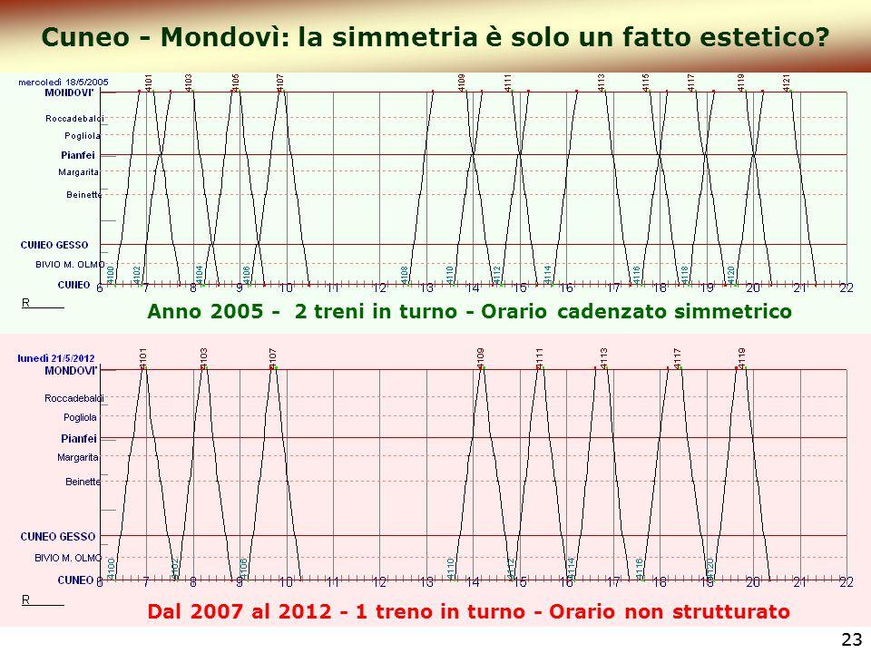 23 Cuneo - Mondovì: la simmetria è solo un fatto estetico? Anno 2005 - 2 treni in turno - Orario cadenzato simmetrico Dal 2007 al 2012 - 1 treno in tu
