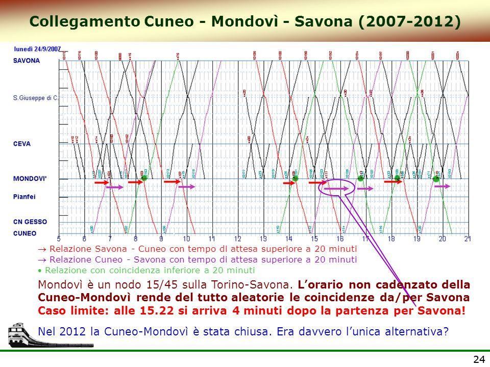 24 Collegamento Cuneo - Mondovì - Savona (2007-2012)  Relazione Savona - Cuneo con tempo di attesa superiore a 20 minuti  Relazione Cuneo - Savona c