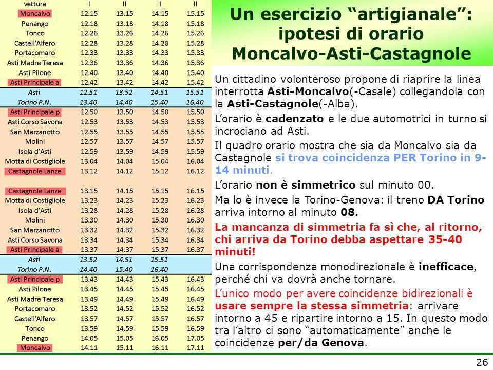 """26 Un esercizio """"artigianale"""": ipotesi di orario Moncalvo-Asti-Castagnole Un cittadino volonteroso propone di riaprire la linea interrotta Asti-Moncal"""