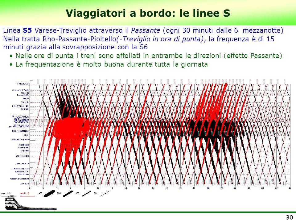 30 Viaggiatori a bordo: le linee S Linea S5 Varese-Treviglio attraverso il Passante (ogni 30 minuti dalle 6 mezzanotte) Nella tratta Rho-Passante-Piol