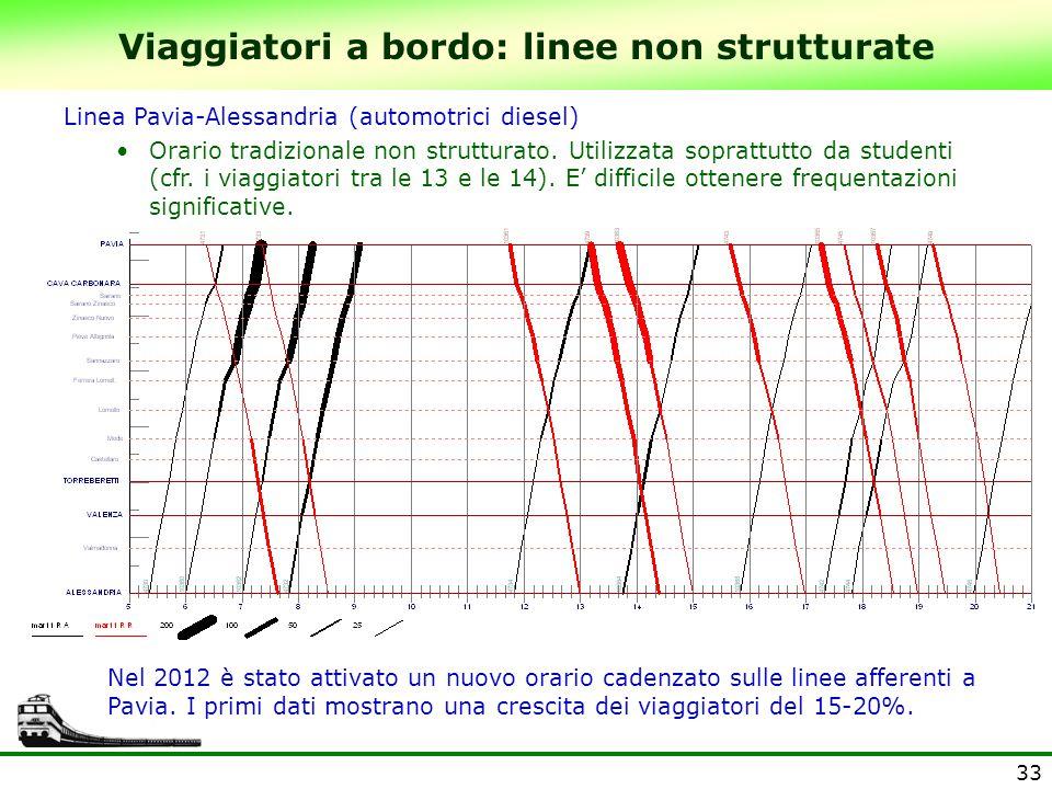 33 Viaggiatori a bordo: linee non strutturate Linea Pavia-Alessandria (automotrici diesel) Orario tradizionale non strutturato. Utilizzata soprattutto