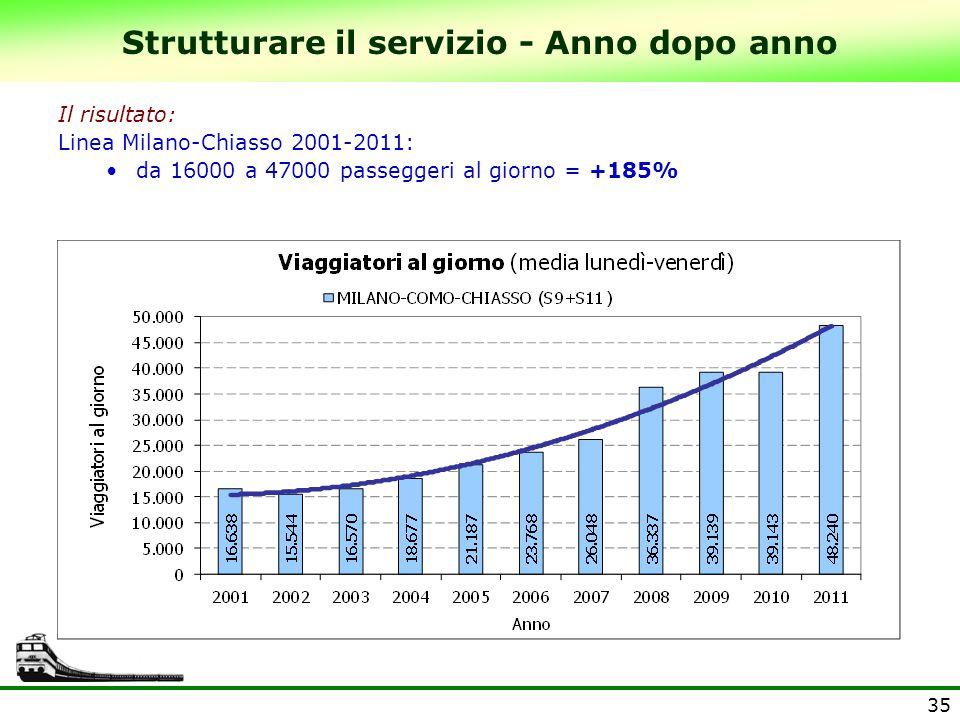 35 Strutturare il servizio - Anno dopo anno Il risultato: Linea Milano-Chiasso 2001-2011: da 16000 a 47000 passeggeri al giorno = +185%