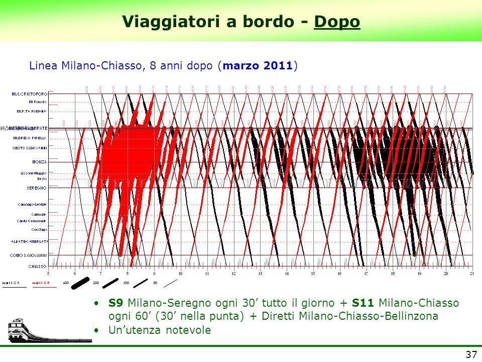 37 Viaggiatori a bordo - Dopo Linea Milano-Chiasso, 8 anni dopo (marzo 2011) S9 Milano-Seregno ogni 30' tutto il giorno + S11 Milano-Chiasso ogni 60'