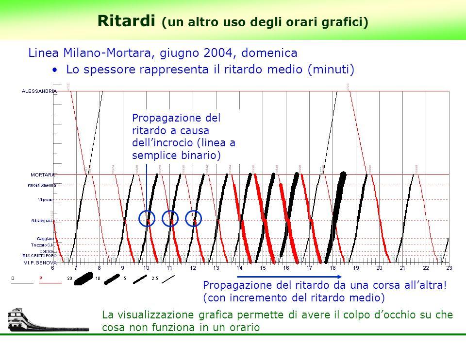 Ritardi (un altro uso degli orari grafici) Linea Milano-Mortara, giugno 2004, domenica Lo spessore rappresenta il ritardo medio (minuti) Propagazione