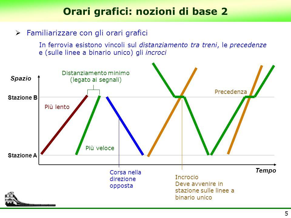 5  Familiarizzare con gli orari grafici In ferrovia esistono vincoli sul distanziamento tra treni, le precedenze e (sulle linee a binario unico) gli