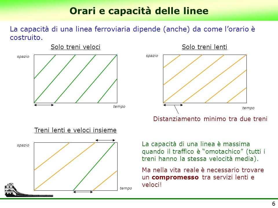 6 La capacità di una linea ferroviaria dipende (anche) da come l'orario è costruito. Solo treni lentiSolo treni veloci Treni lenti e veloci insieme La