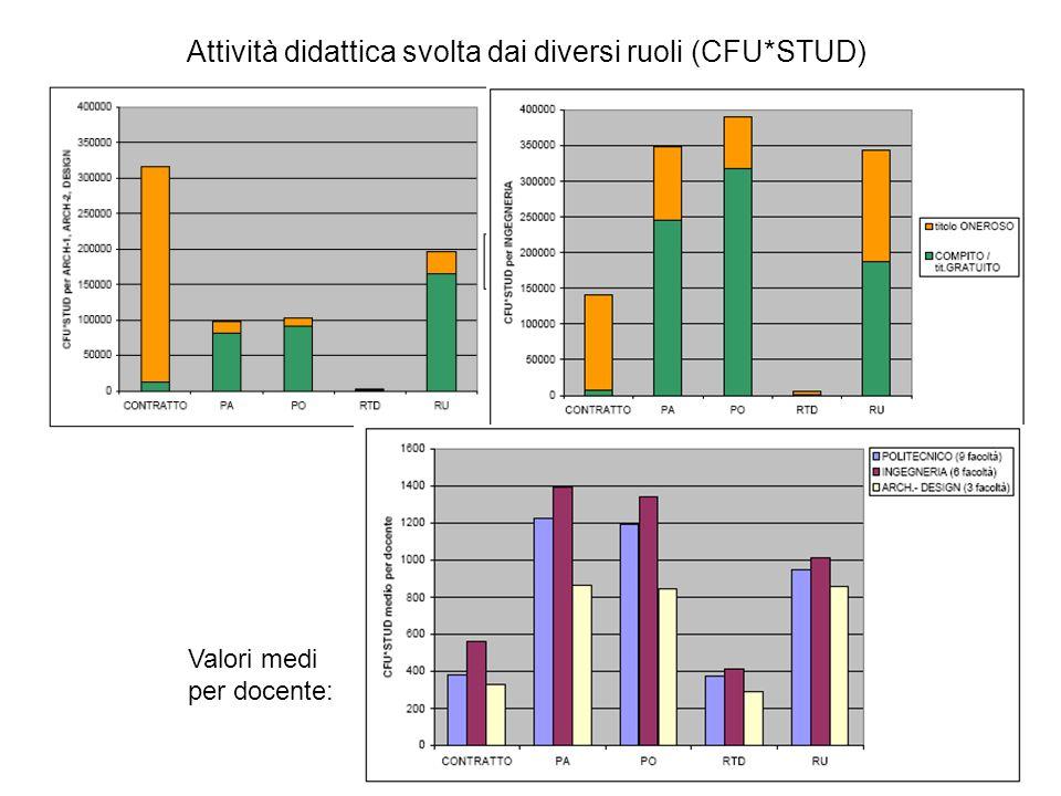 Attività didattica svolta dai diversi ruoli (CFU*STUD) Valori medi per docente: