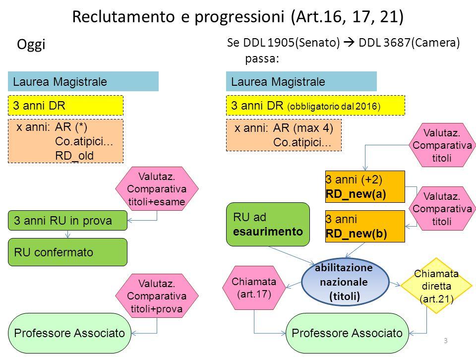 Reclutamento e progressioni (Art.16, 17, 21) Se DDL 1905(Senato)  DDL 3687(Camera) passa: 3 3 anni (+2) RD_new(a) 3 anni DR (obbligatorio dal 2016) x anni: AR (max 4) Co.atipici...