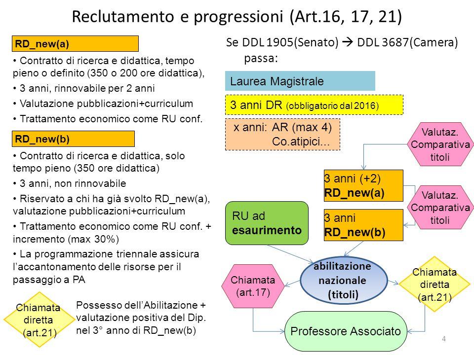 Reclutamento e progressioni (Art.16, 17, 21) RD_new(a) Contratto di ricerca e didattica, tempo pieno o definito (350 o 200 ore didattica), 3 anni, rinnovabile per 2 anni Valutazione pubblicazioni+curriculum Trattamento economico come RU conf.