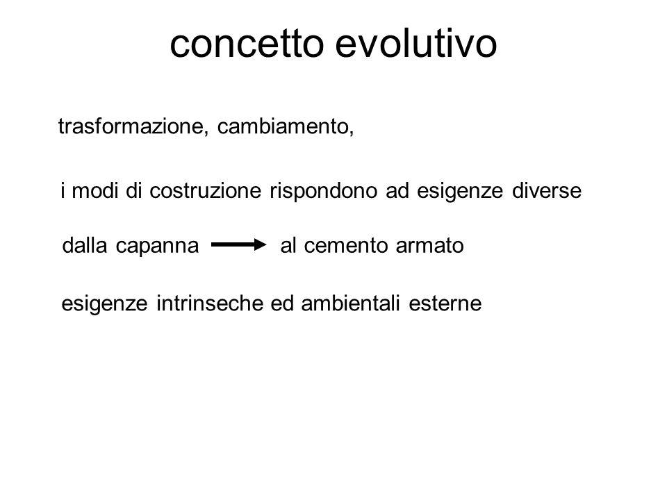 concetto evolutivo trasformazione, cambiamento, i modi di costruzione rispondono ad esigenze diverse dalla capanna al cemento armato esigenze intrinseche ed ambientali esterne