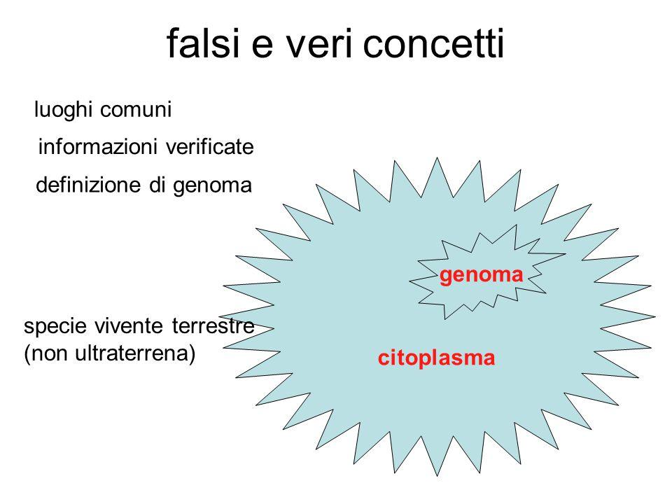 citoplasma falsi e veri concetti luoghi comuni informazioni verificate definizione di genoma specie vivente terrestre (non ultraterrena) genoma