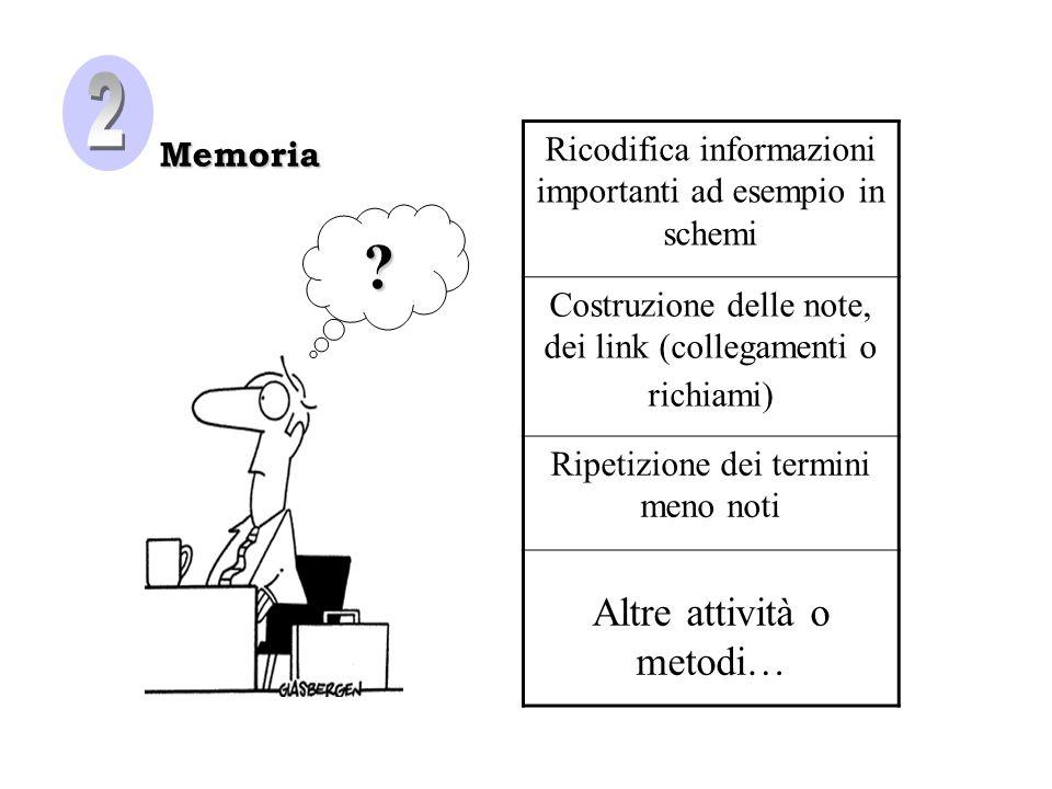 Memoria Ricodifica informazioni importanti ad esempio in schemi Costruzione delle note, dei link (collegamenti o richiami) Ripetizione dei termini meno noti Altre attività o metodi…