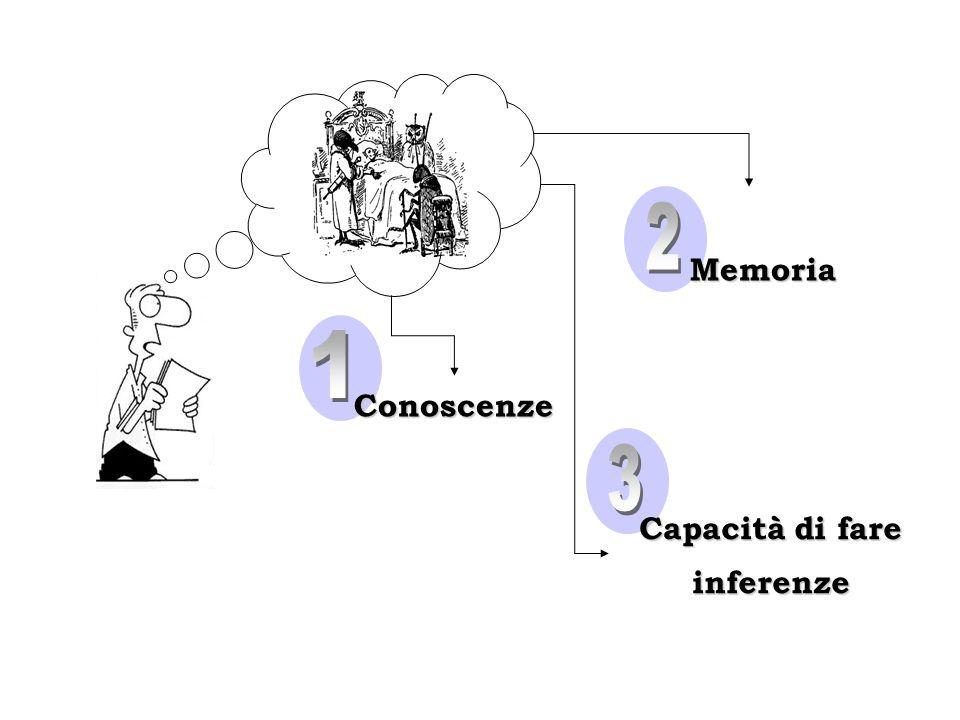 Conoscenze Memoria Capacità di fare inferenze