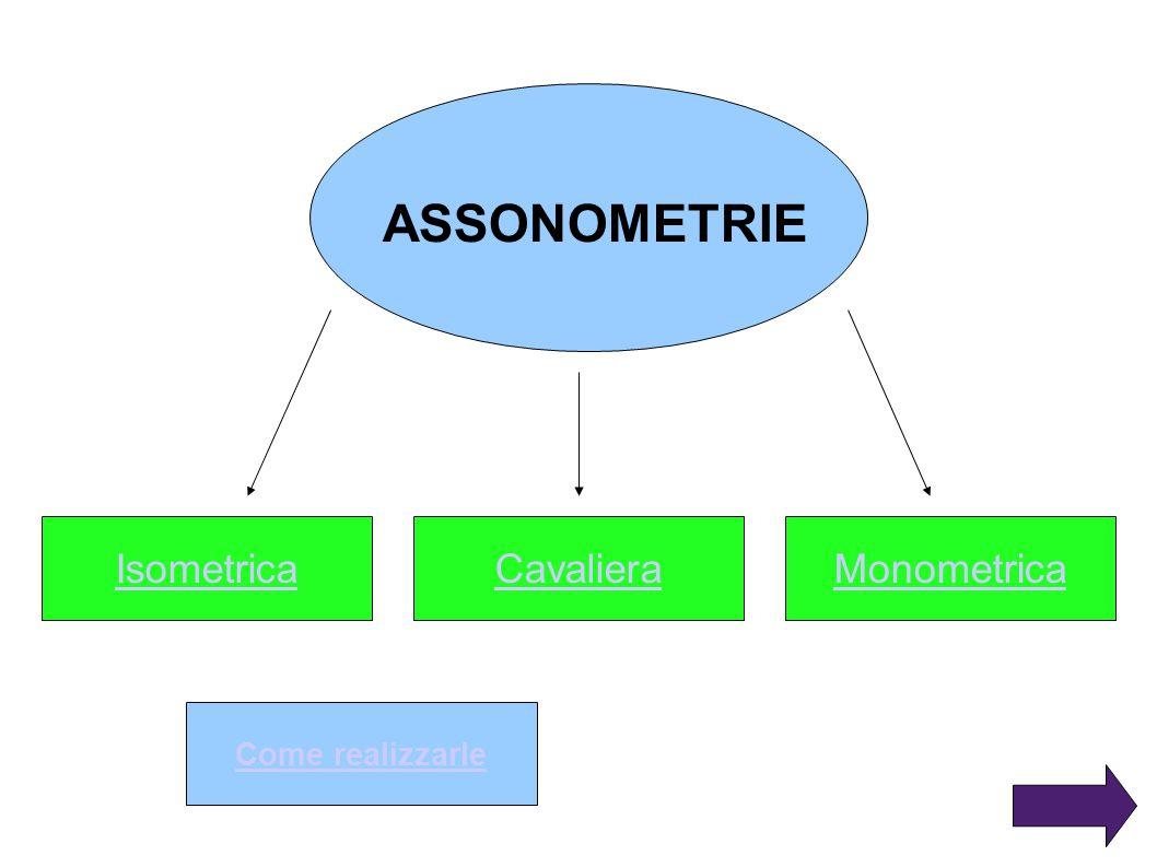 ASSONOMETRIE IsometricaCavalieraMonometrica Come realizzarle