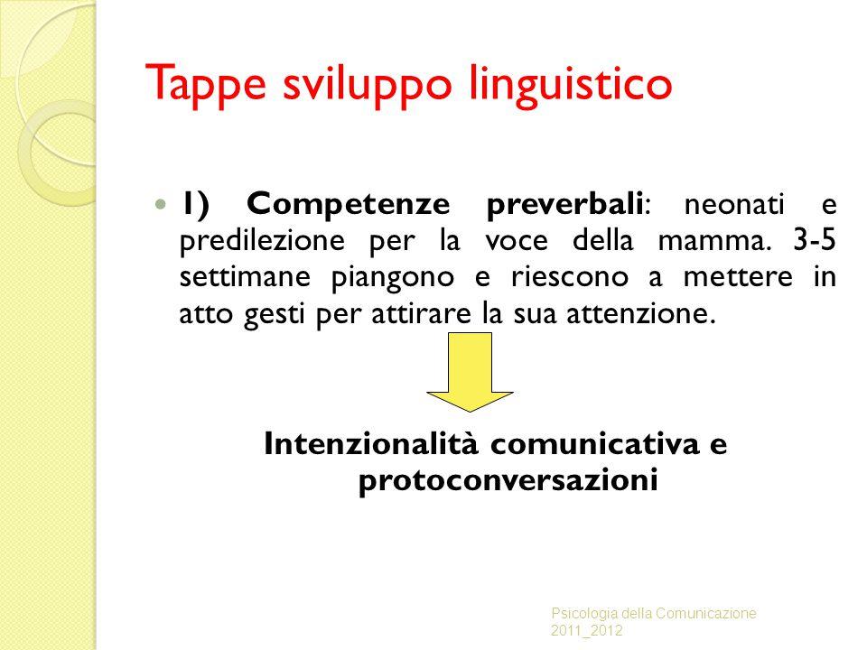 Tappe sviluppo linguistico 1) Competenze preverbali: neonati e predilezione per la voce della mamma. 3-5 settimane piangono e riescono a mettere in at