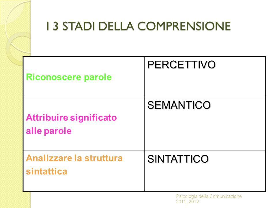 I 3 STADI DELLA COMPRENSIONE Riconoscere parolePERCETTIVO Attribuire significato alle paroleSEMANTICO Analizzare la struttura sintatticaSINTATTICO Psi