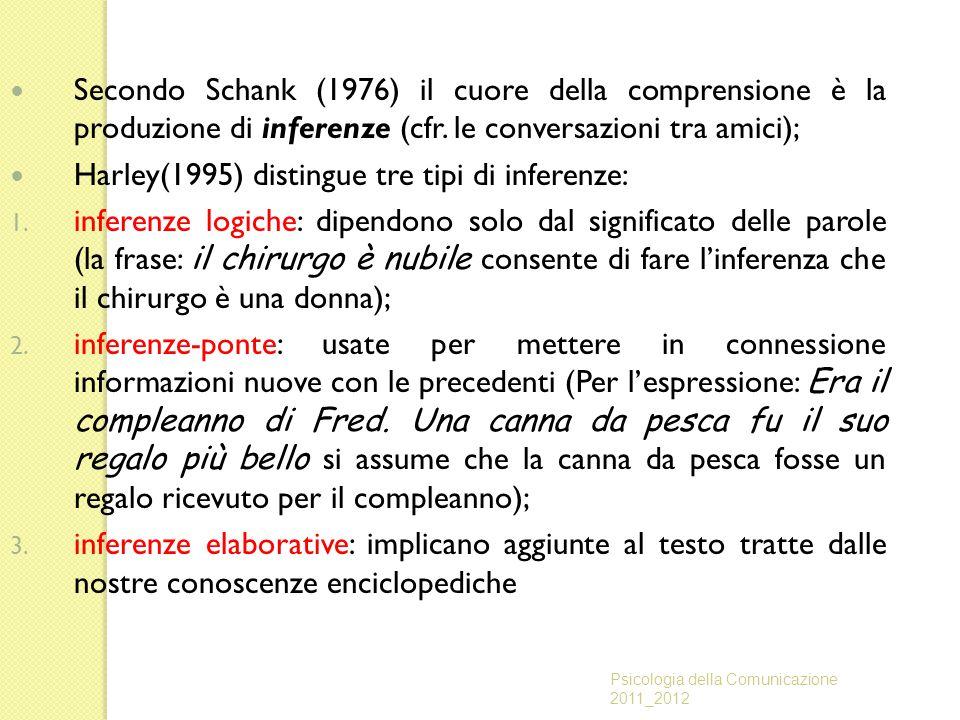 Secondo Schank (1976) il cuore della comprensione è la produzione di inferenze (cfr. le conversazioni tra amici); Harley(1995) distingue tre tipi di i