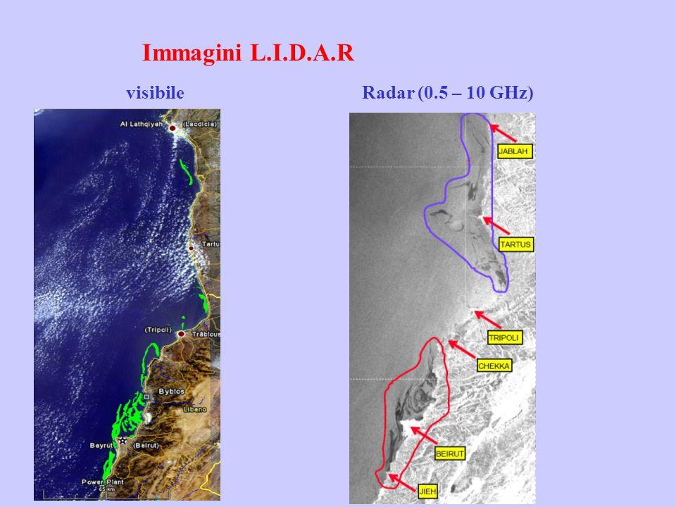 visibileRadar (0.5 – 10 GHz) Immagini L.I.D.A.R