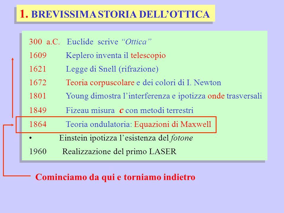 """300 a.C. Euclide scrive """"Ottica"""" 1609 Keplero inventa il telescopio 1621 Legge di Snell (rifrazione) 1672 Teoria corpuscolare e dei colori di I. Newto"""